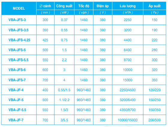 bảng thông số quạt jetfan