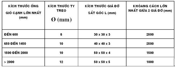 thi cong ong gio 2
